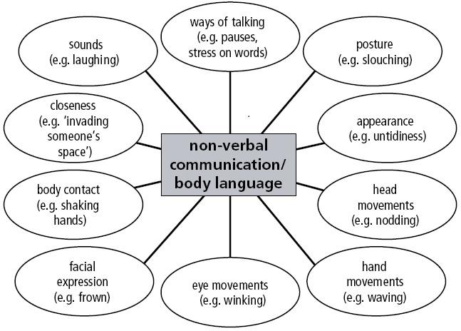 Non-verbal communication examples