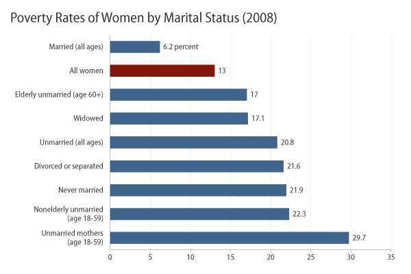 Divorced women - poverty