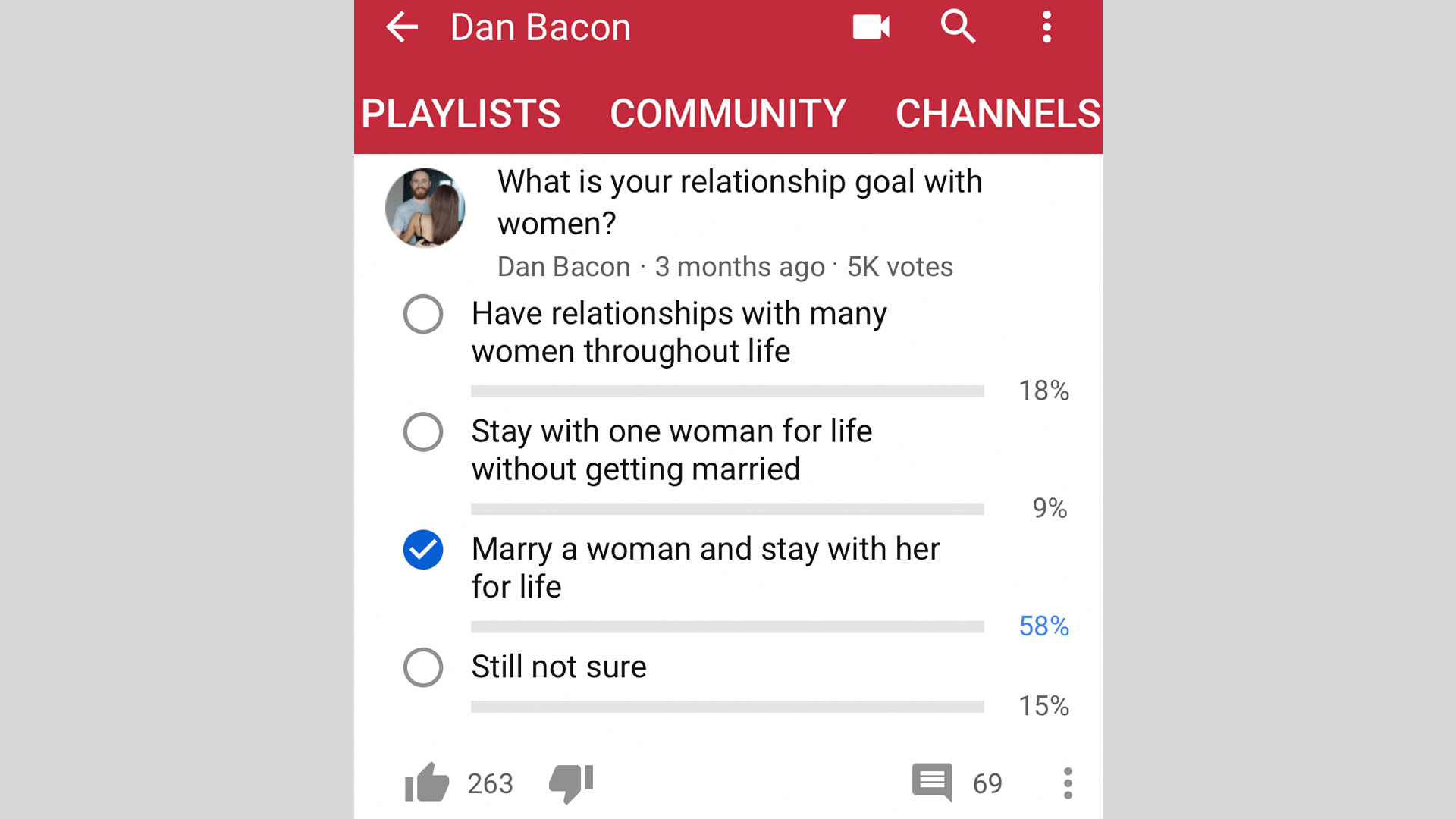 Relationship survey results: 58% of men want to marry a woman and stay with her for life