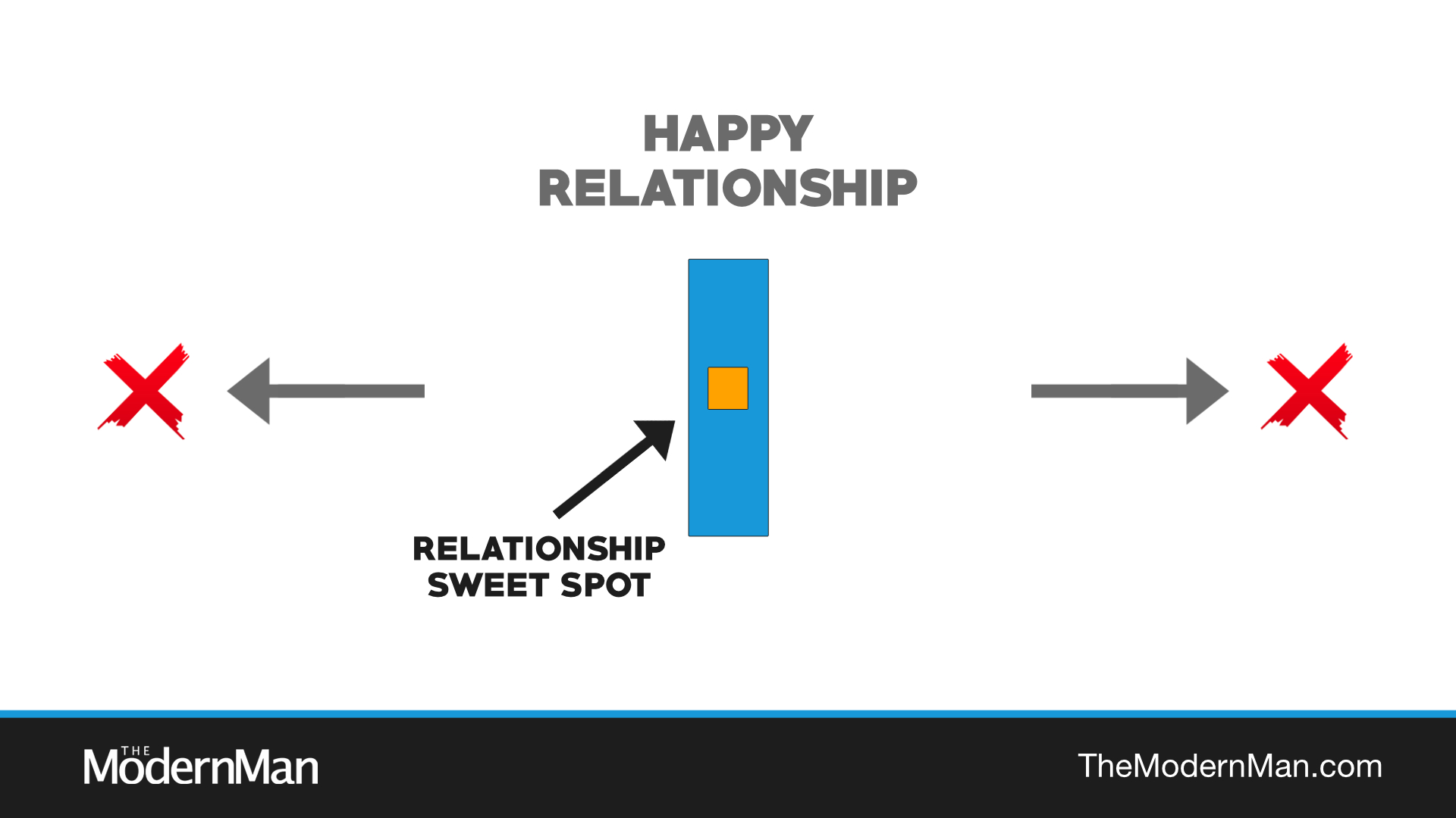 Relationship sweet spot