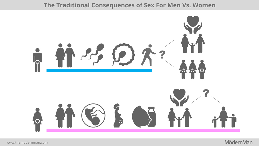 The traditional consequences of sex for men vs. women